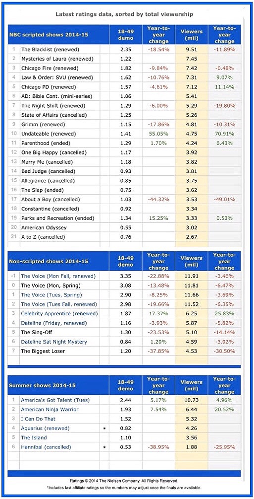 Total audience viewership